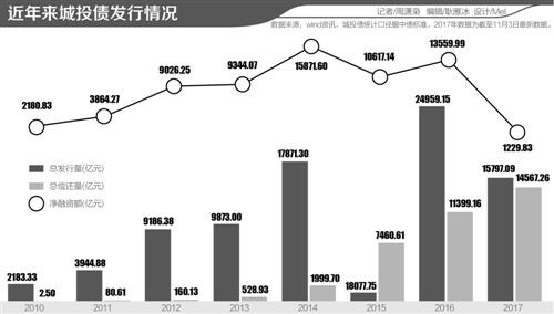 银川在国企国资改革和城投公司转型中取得了新突破;上海,南京,杭州对