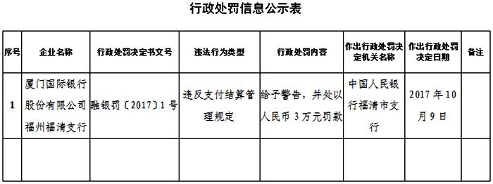 违反支付结算管理规定 厦门国际银行福清支行被罚3万