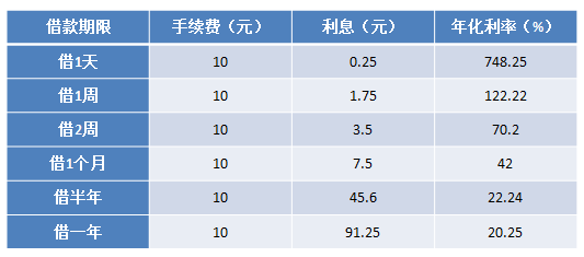 小王用信用卡取现500元的年化利率计算