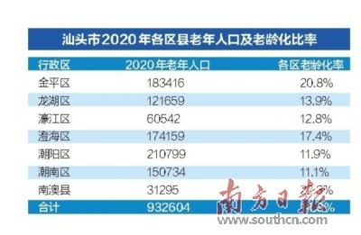 2012年汕头市人口数量_2018广东汕头市第三人民医院招聘岗位及人数20人
