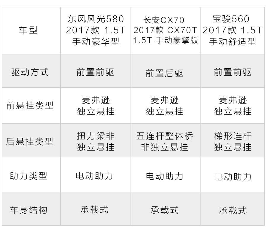 10万落地的3台7座SUV,中国特有,选哪台最精明?