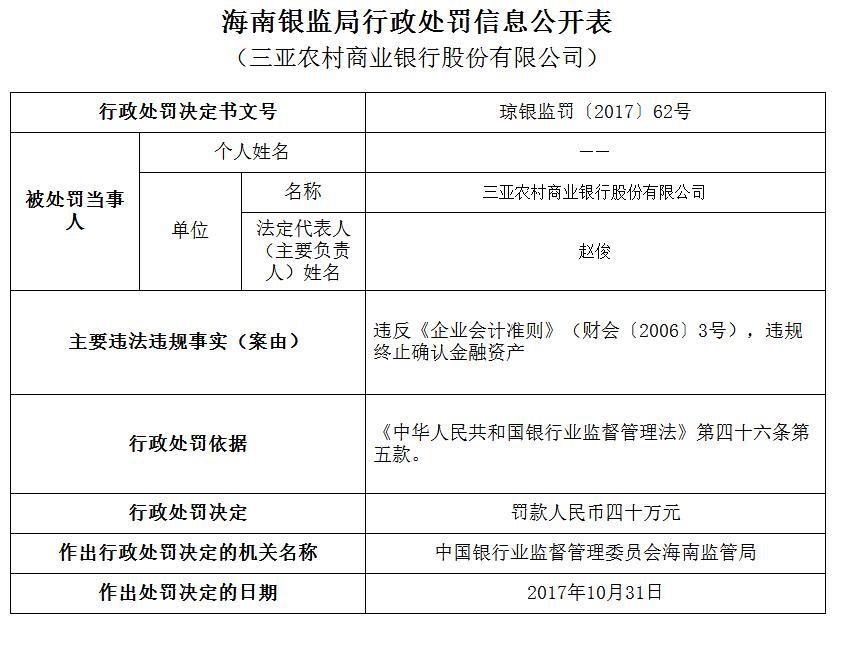 三亚农商行再收罚单 违规终止确认金融资产等