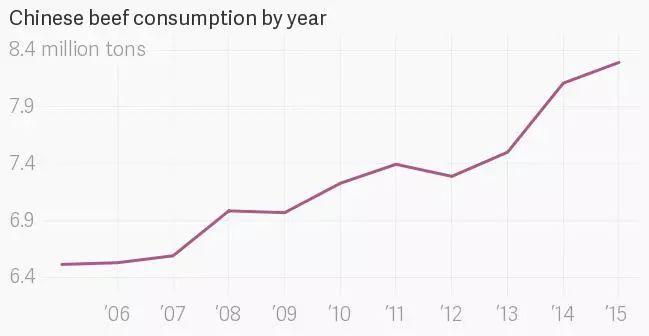 ▲中国牛肉消费量逐年升高。