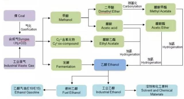 煤制乙醇的反应原理_乙醇消去反应装置图