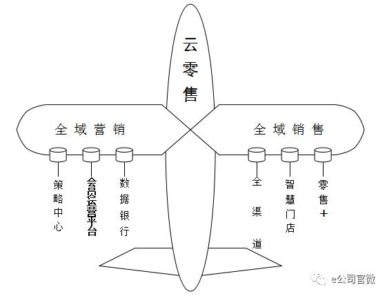 天猫人将云零售的结构图,比喻成一架起飞中的战斗机.