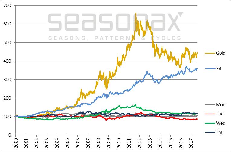 一周内哪天买黄金最赚?研究发现劲爆历史规律