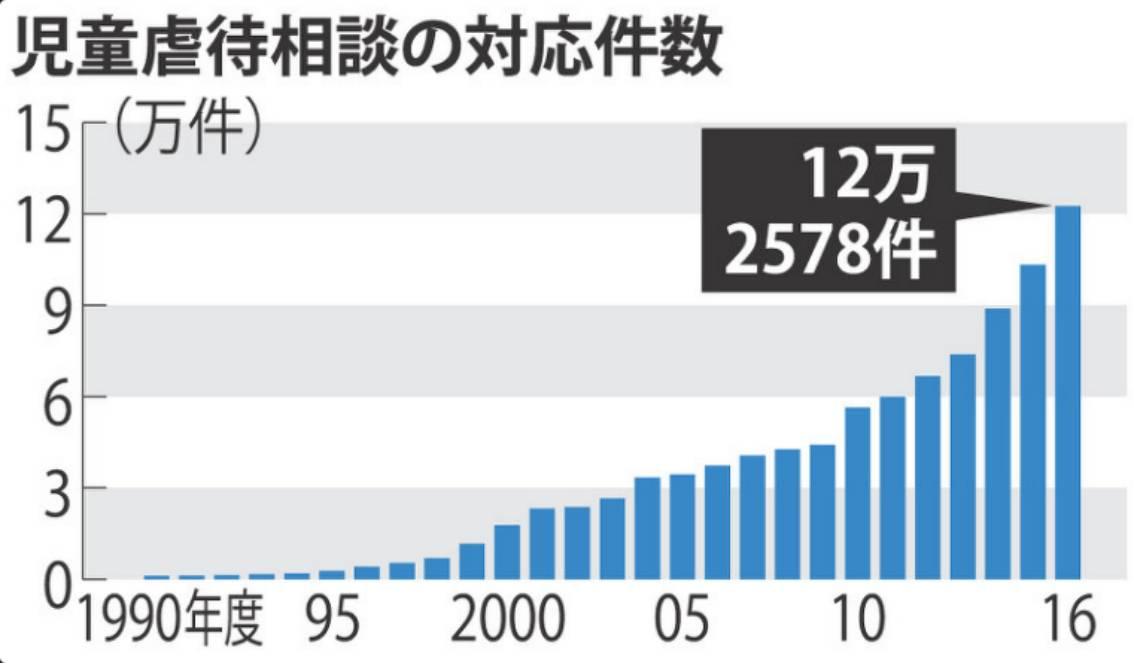 日本儿童咨询所各年度收到虐待儿童案例报告数据