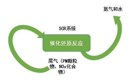 """【分析】一组图揭密""""SCR""""系统"""