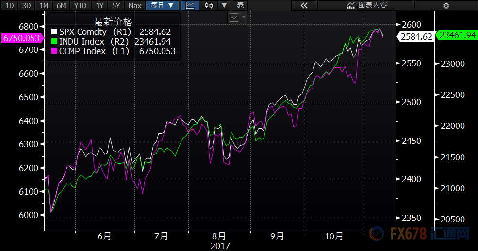 (美国三大股指最近半年以来日线走势图对比)