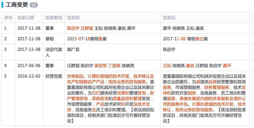 郭广昌不再担任复星集团董事长和法定代表人