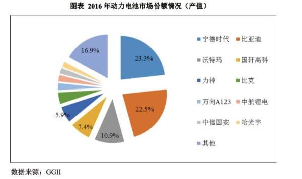 宁德时代拟创业板IPO:估值1300亿元,东风上汽均