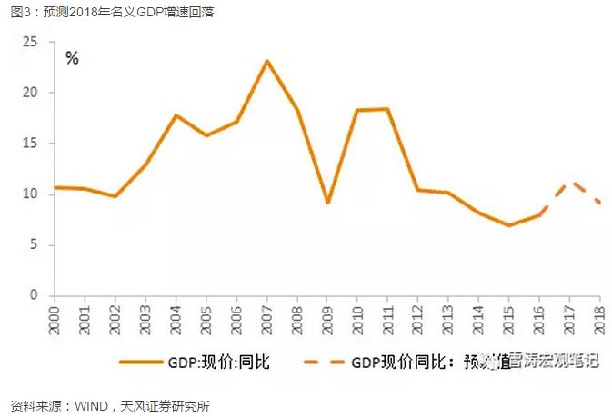 实际GDP会什么影响_名义GDP向下,实际GDP走平 寻找经济中量的指标