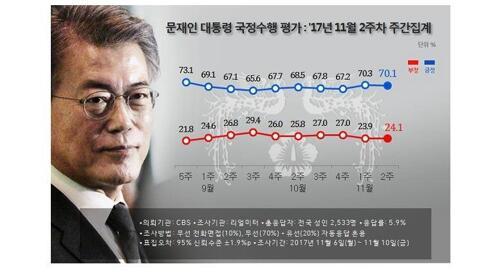图注:文在寅支持率(蓝线为积极态度 红线为消极态度)