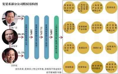 郭广昌3个月内辞任三家复星系公司职务 交托新管理层