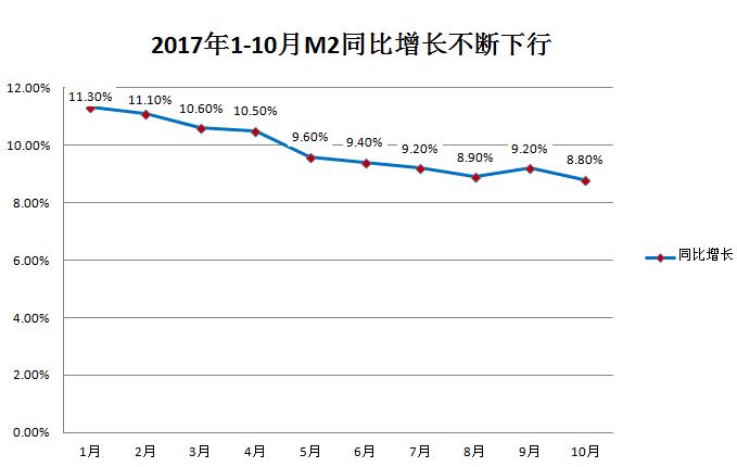 图1:2017年1-10月M2同比增速不断下行