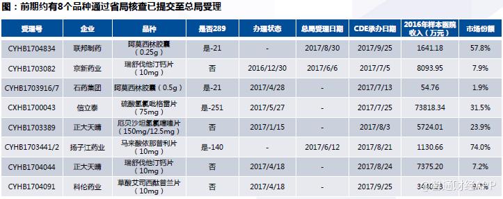 大浪淘沙,2018年医药业最重要的变革看这里 -   夫~君 - 亢龙有悔