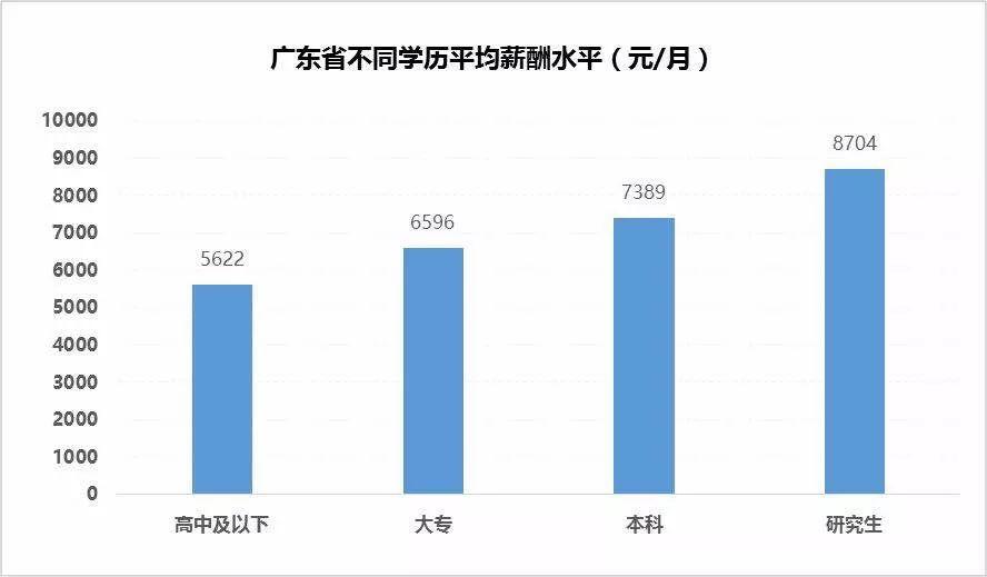 广州平均月薪7210元!2017-2018年广东地区薪