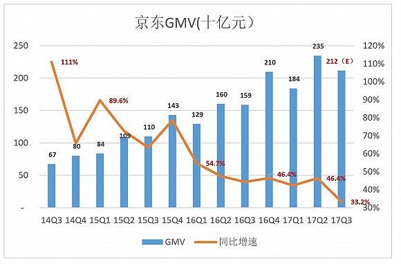 """京东上财季GMV活活多出1000亿:统计口径变化 变不了""""尴尬"""""""