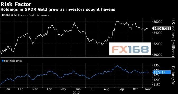(避险情绪推动SPDR Gold资金流入 来源:彭博、FX168财经网)