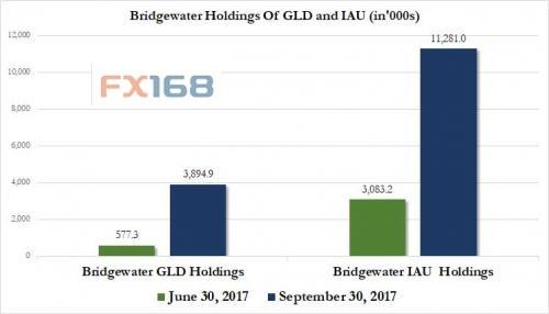(桥水联合增持黄金ETF 图片来源:Zerohedge、FX168财经网)