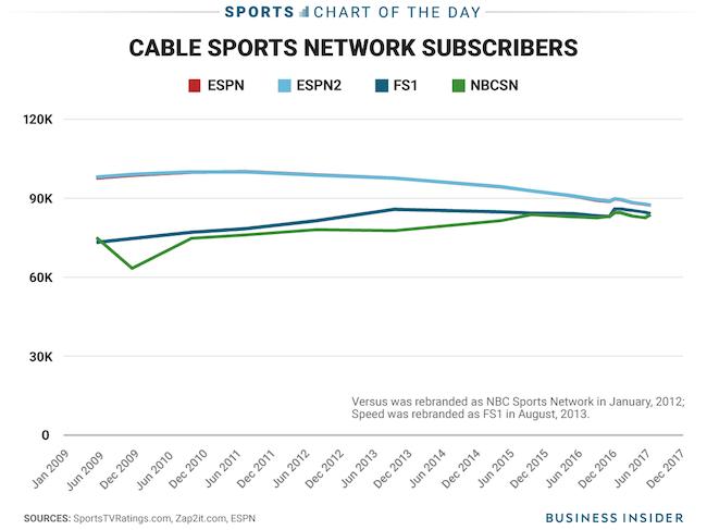 裁员风波,用户流失之后,ESPN的订阅用户减少正在放缓