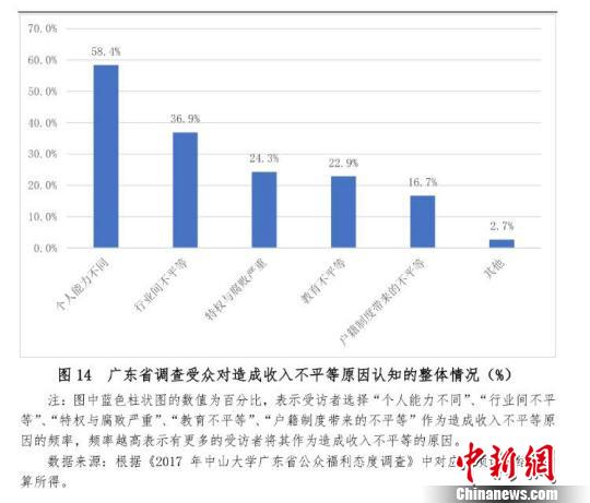 广东省调查受众对造成收入不平等原因认知的整体情况 许青青 摄