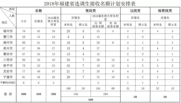 全省2018年计划选拔选调生600名,接收安排选调生所需的行政编制,由各地在本级行政空编中统筹解决。