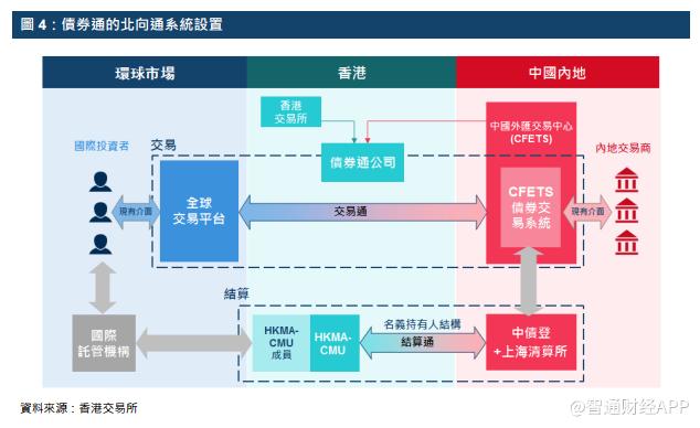 债券通开通三个月:境外机构持境内人民币债券
