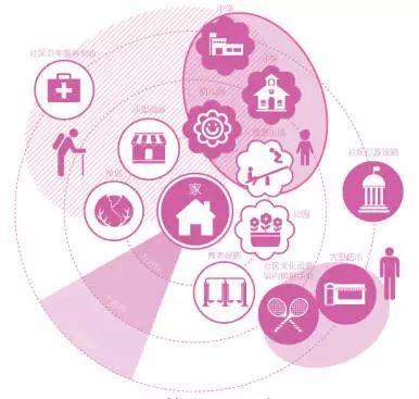 15分钟200人口_未来五年成都常住人口新增200多万将构建15分钟基本公共服务圈
