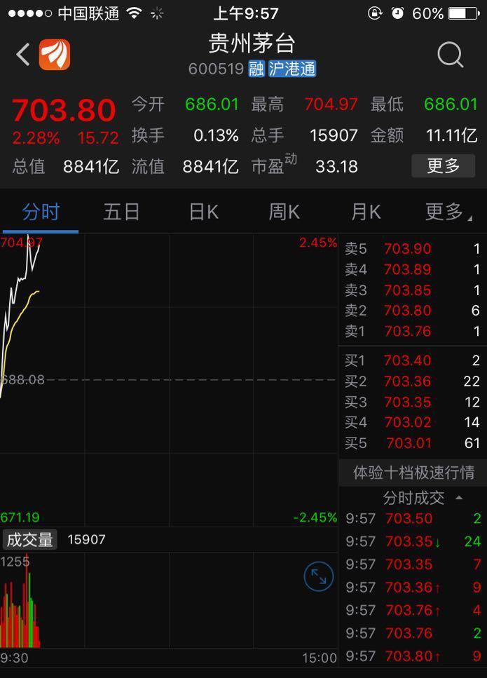 厉害了!贵州茅台股价突破700元\/股,市值超过8