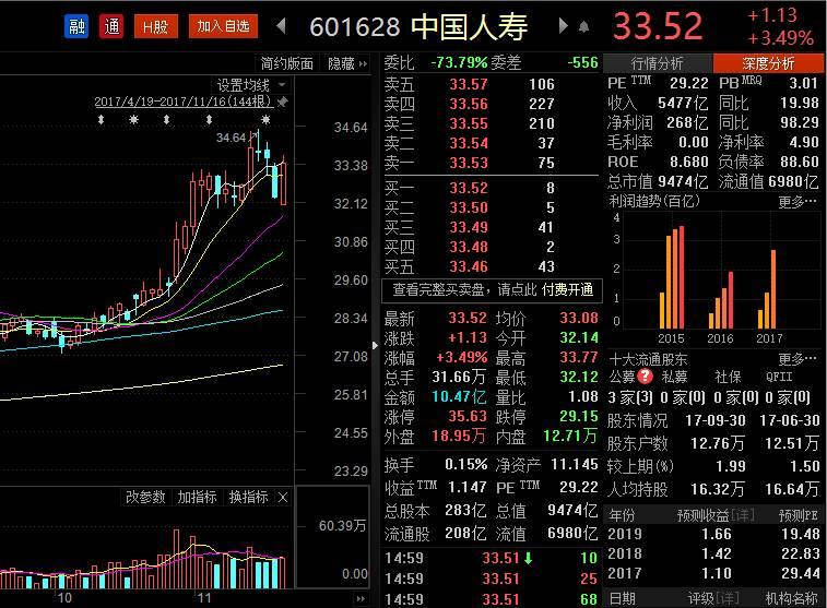中国平安新华保险相继新高 是什么支撑保险股的疯涨?