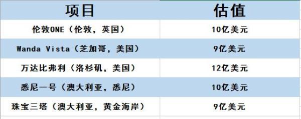 王健林打算将五个海外项目打包卖掉 总估值50亿美元