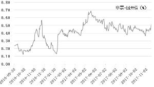 信用债补跌压力有限 配置盘给力保护作用凸显
