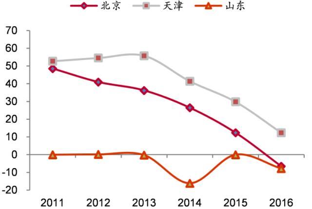 人口老龄化_北京市人口 2018