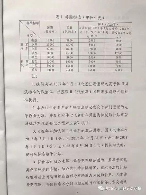 提前淘汰国三车最高补3万!深圳已经开始实施,你那里呢?