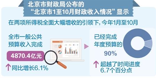 北京:财政收入超进度6.7个百分点