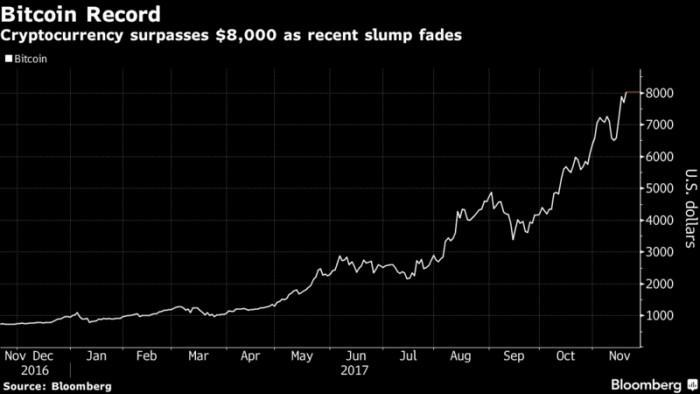 比特币价格突破8000美元 创下新纪录|比特币|芝