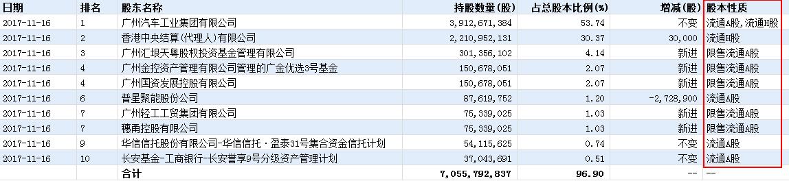 资管新规阵亡第一案:广汽集团170亿市值灰飞烟灭