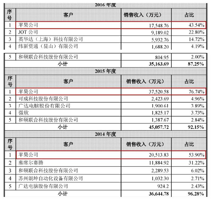 """赛腾电子IPO:情系苹果净利润""""憔悴"""" 募投资远超资产"""