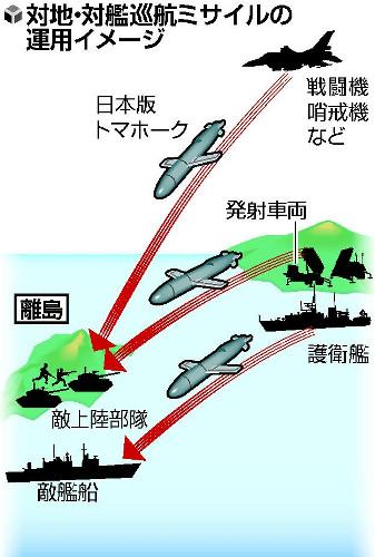 """日本政府计划开发""""日本版战斧导弹"""""""