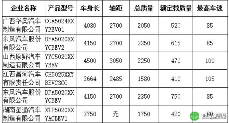 302批公示79款电动←专用车看点及配套分析 东风股份/江淮/南汽/江水元波铃排名前四