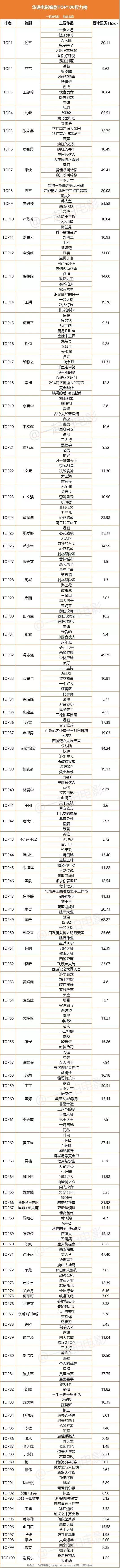 华语电影编剧排行榜出炉:那么多青春片是谁写的