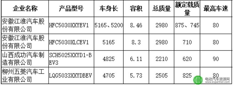 302批公示79款电动专用车看�杉���物点及配套分析 东风股份/江淮/南汽/江铃排名前四