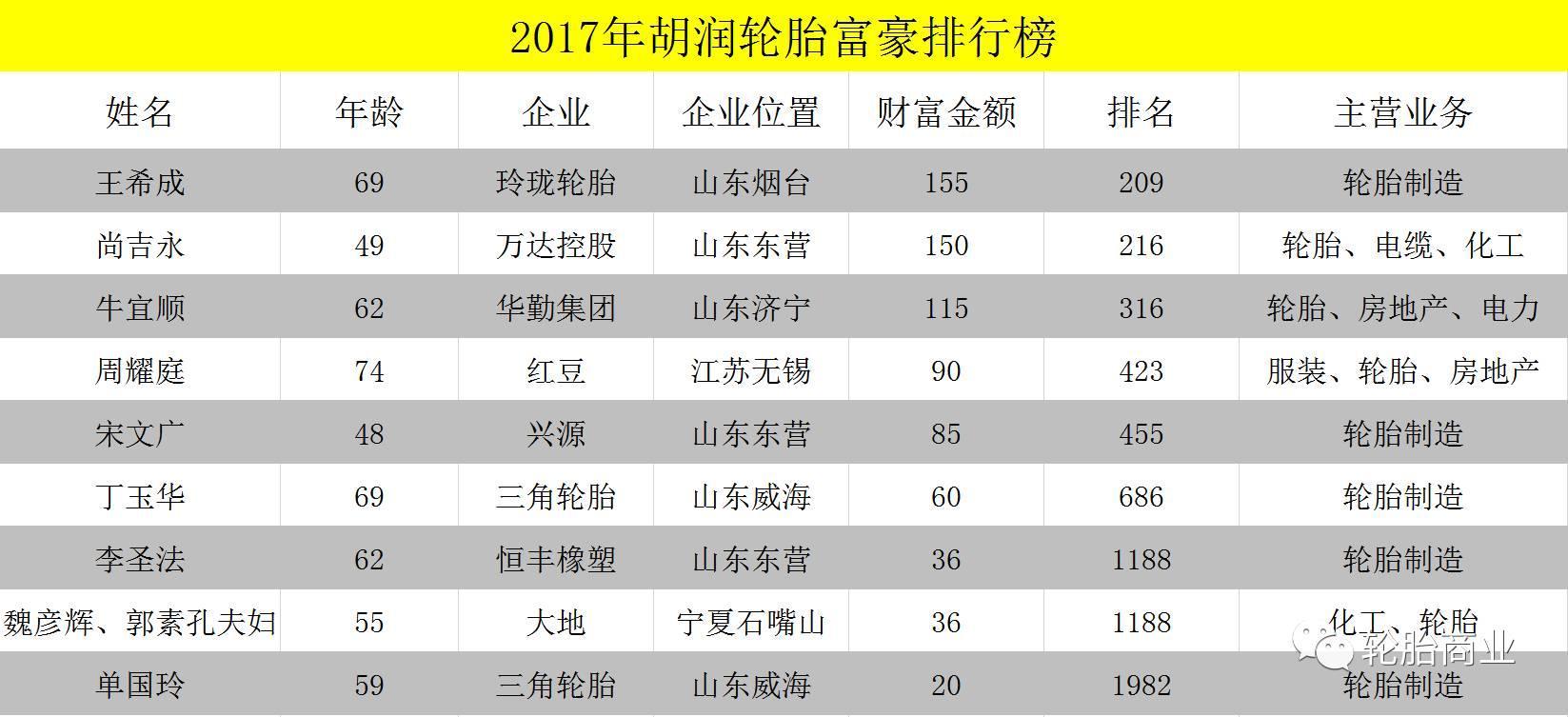 2017年中国轮胎圈的钱都在这?