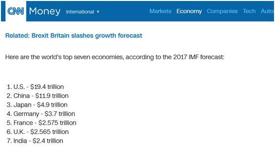 世界经济体总量2017_德国经济总量世界排名