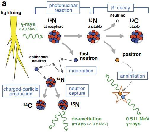 日本科学家最新发现:闪电时会产生放射性同位素