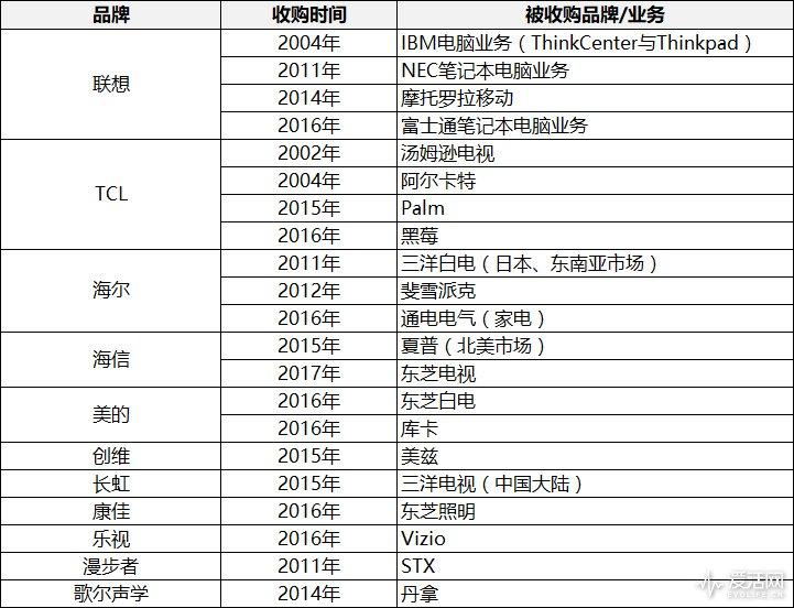 这些年,中国企业竟然收购了这么多国际品牌!