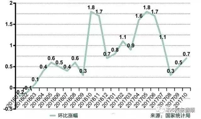 最新 | 西安房价回归到2016年底?未来趋势如何?(附11月房价表)