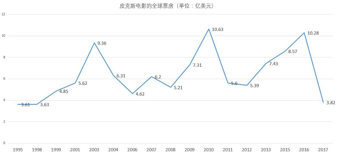 """《寻梦环游记》能打破皮克斯的中国票房""""怪圈""""吗?"""