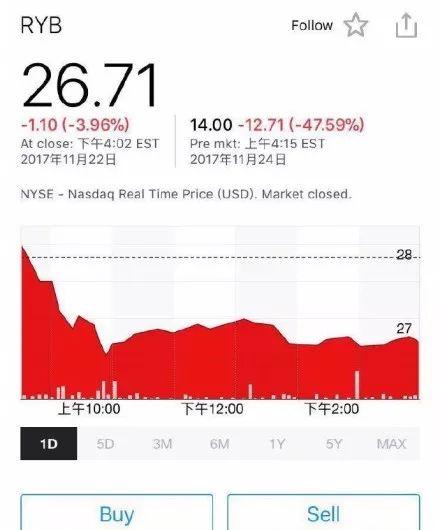 红黄蓝在美开盘暴跌 紧急宣布股票回购但未能止跌